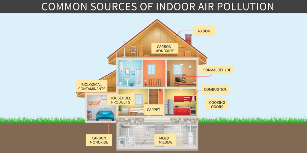 Indoor Air Quality : Indoor air quality for furniture aura central
